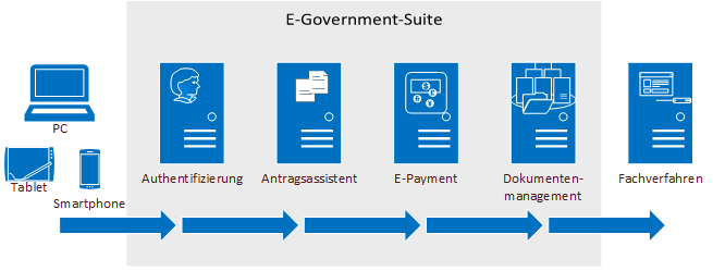 E-Government-Suite